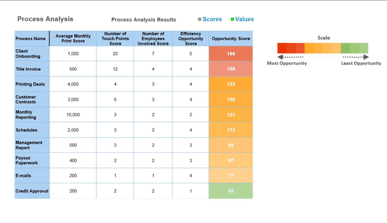 Document Analytics Graph