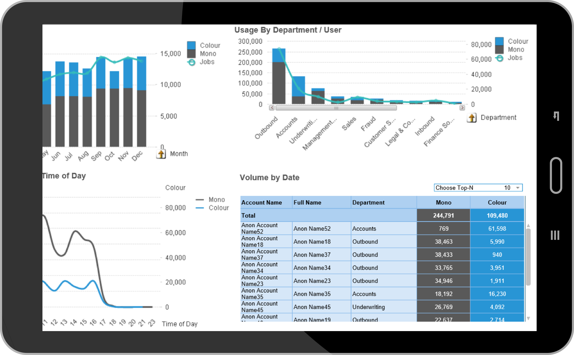 User Analytics - Available on any device