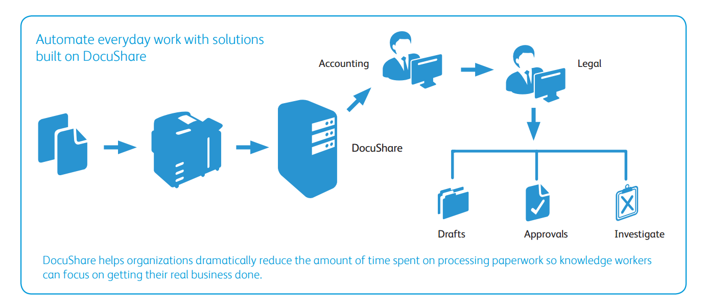 automate processes with docushare