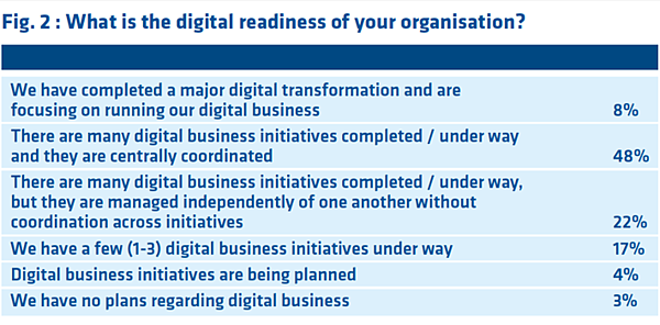 What is the digital readiness of your organisation?-474734-edited