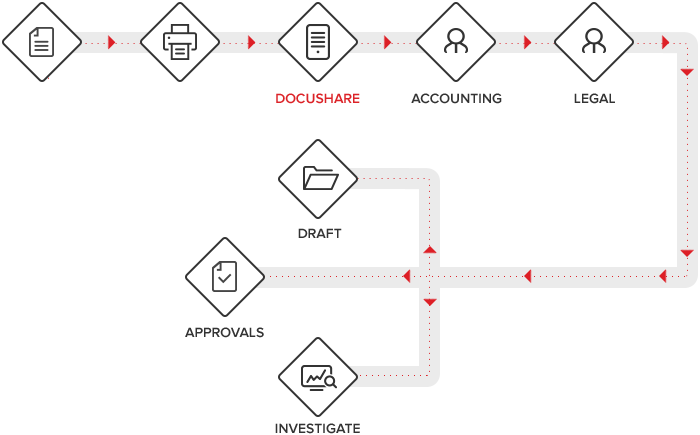 content-management-diagram